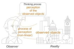 Conceptual_process_of_perception